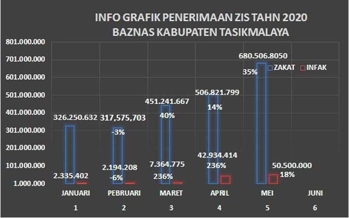 Koropak.co.id - Di Tengah Covid-19 Justru Penerimaan ZIS di Kabupaten Tasikmalaya Naik