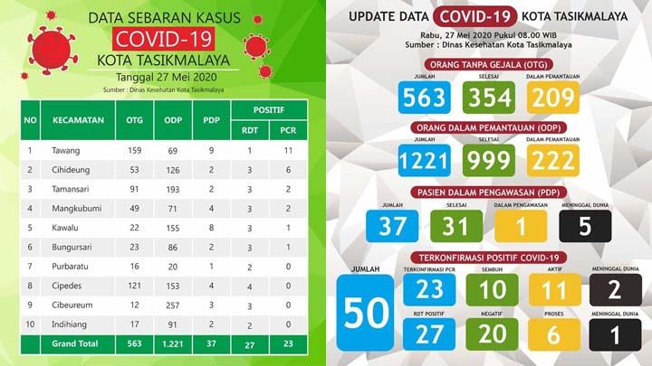 Koropak.co.id - H-2 PSBB Berakhir, Kasus Positif Covid-19 Di Kota Tasikmalaya Bertambah