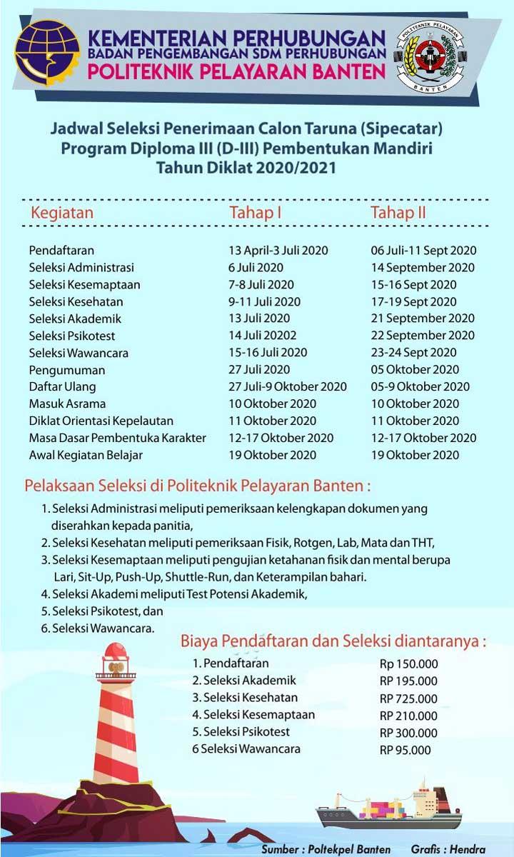 Koropak.co.id - Jadwal SIPENCATAR Program D-III Pembentukan Mandiri Tahun 20202021
