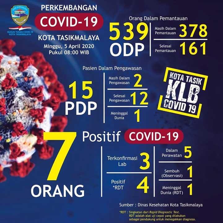 Koropak.co.id - Jumlah Pasien Positif Covid-19 di Kota Tasikmalaya Kembali Bertambah