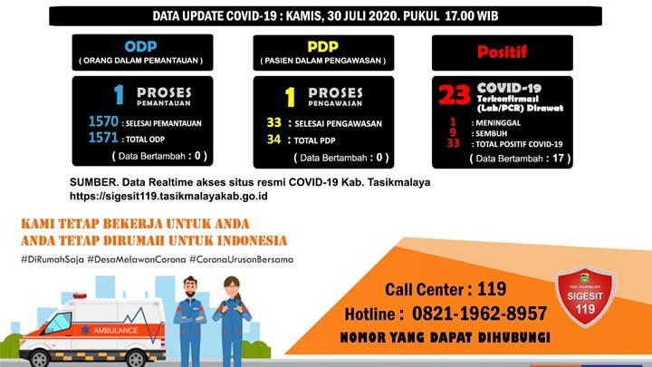 Koropak.co.id - Lonjakan Kasus Positif Covid-19 Di Kabupaten Tasikmalaya Diluar Dugaan