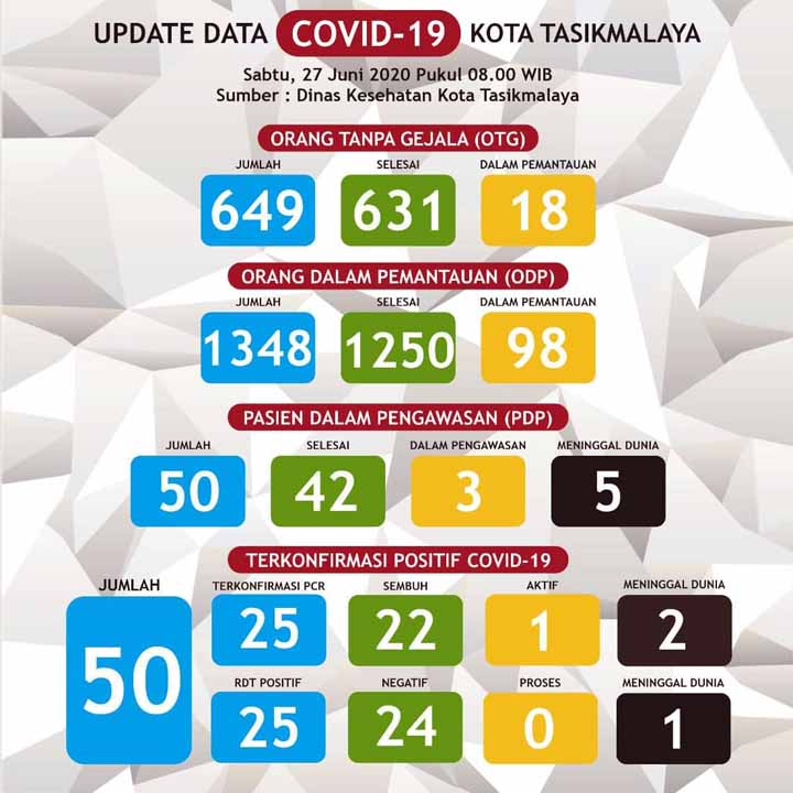 Koropak.co.id - PSBB Berakhir, Kota Tasikmalaya Tersisa 1 Pasien Positif Covid-19