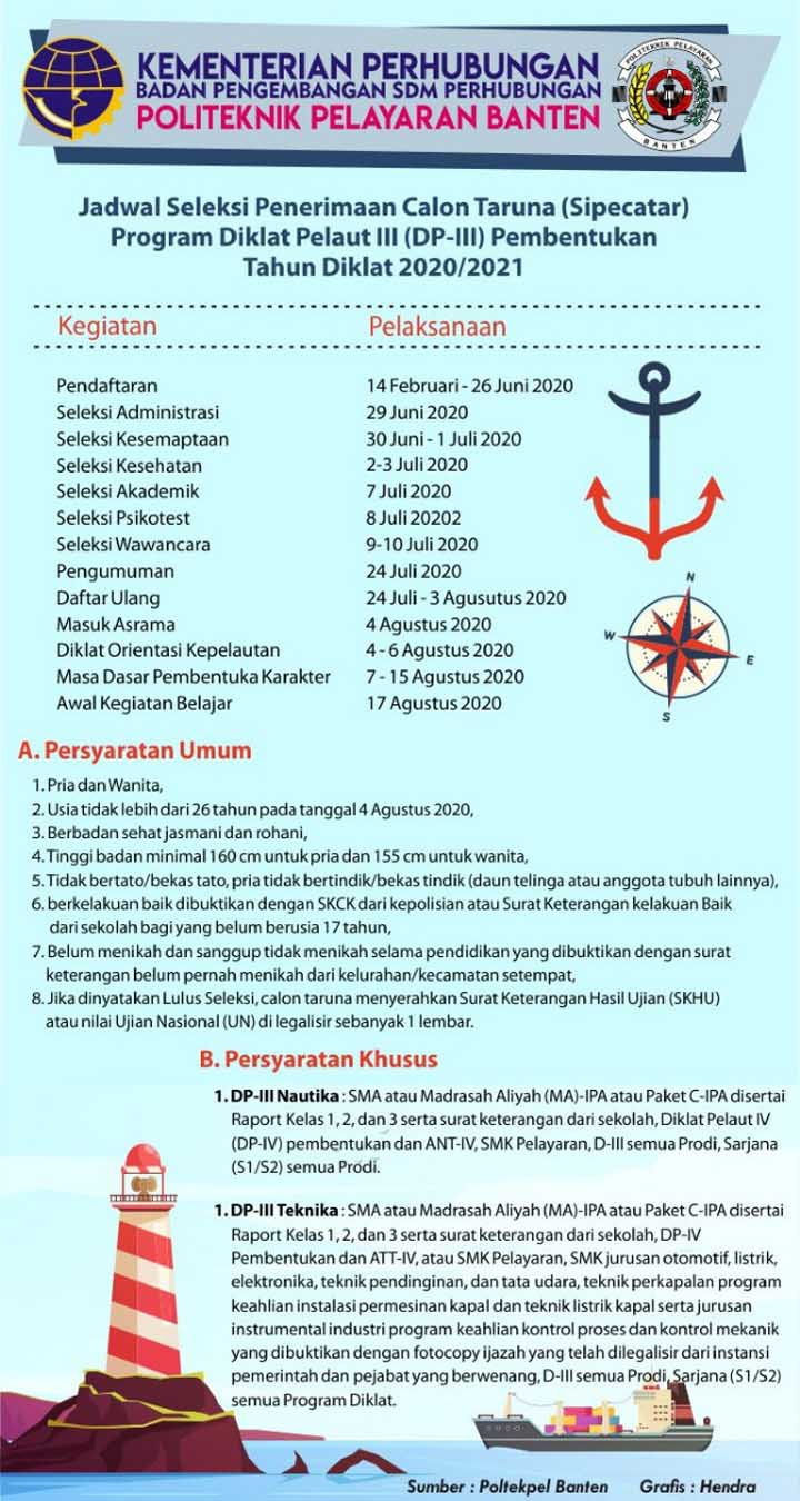 Koropak.co.id - Seleksi Penerimaan Calon Taruna Poltekpel Banten Program Diklat Pelaut III