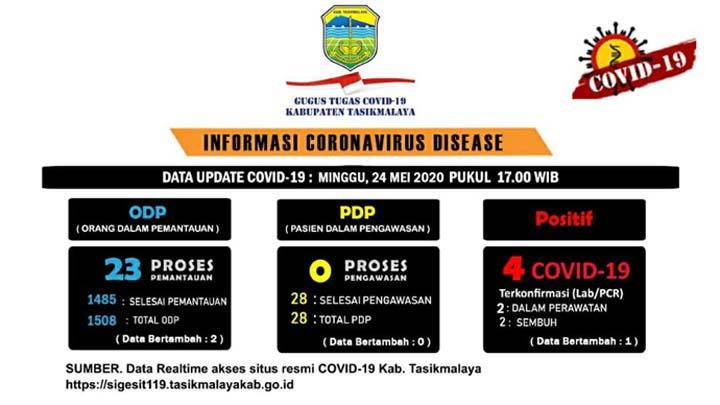 Koropak.co.id - Semua Pasien Positif Covid-19 Kabupaten Tasikmalaya Adalah Impor