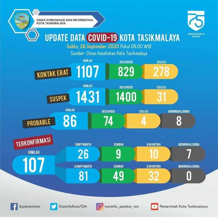 Koropak.co.id - Terjadi Lonjakan Dahsyat Jumlah Kasus Positif Covid-19 di Kota Tasikmalaya