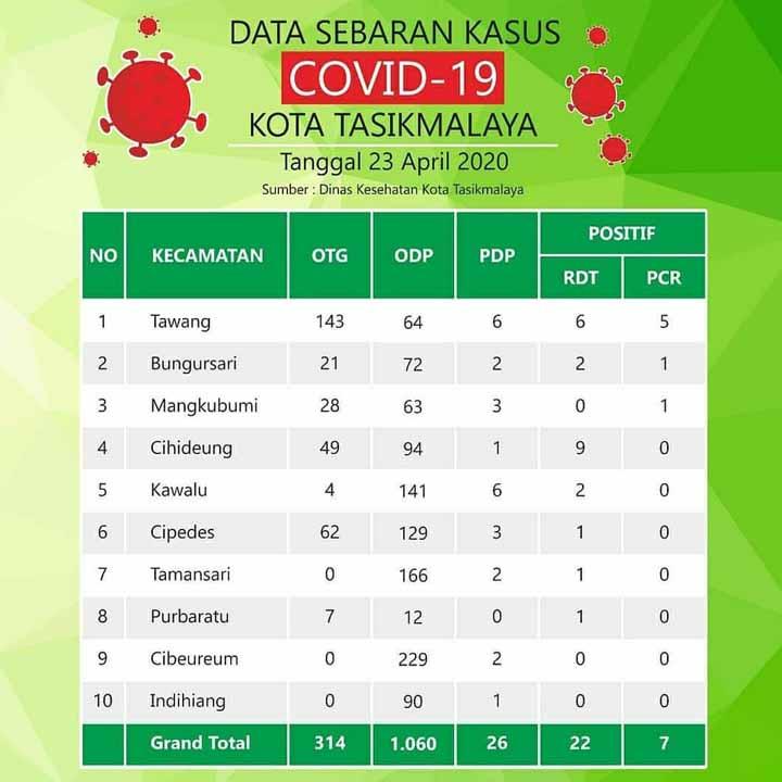 Koropak.co.id - Tujuh Pasien Positif Covid-19 di Kota Tasikmalaya Dinyatakan Sembuh