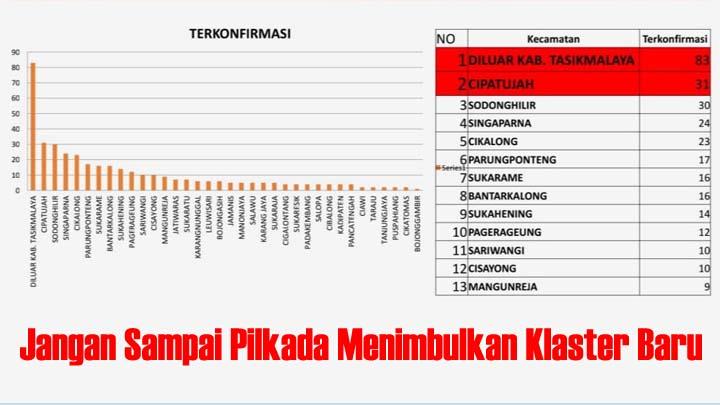 Percayalah! Kasus Positif Covid-19 Kabupaten Tasikmalaya Kian Jaya (2)