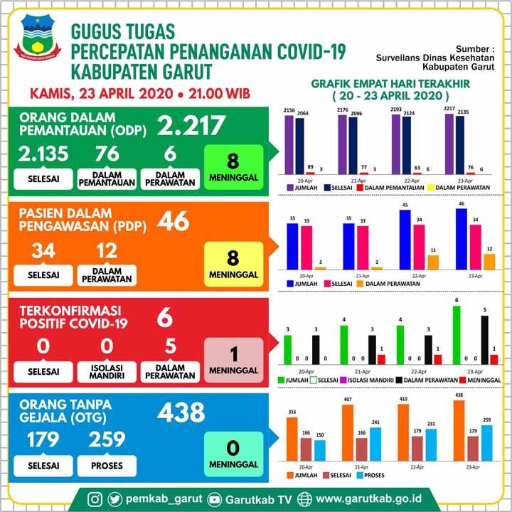 Warga Tarogong Kaler dan Cikajang Menambah Positif Covid 19 di Kabupaten Garut